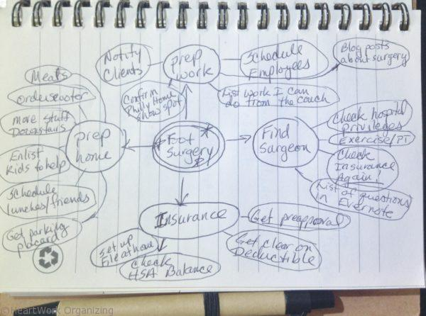 How to use mindmaps to organize projects