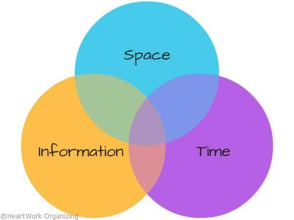 How to get organized space time information